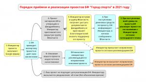 """Порядок приёмки и реализации проектов БФ """"Город спорта"""" в 2021 году"""